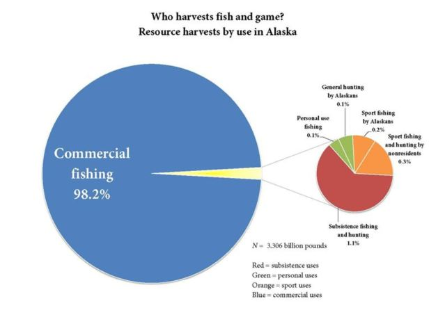 commercial fish harvest