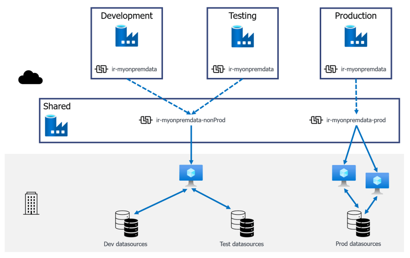 A shared Data Factory with a shared non-production IR