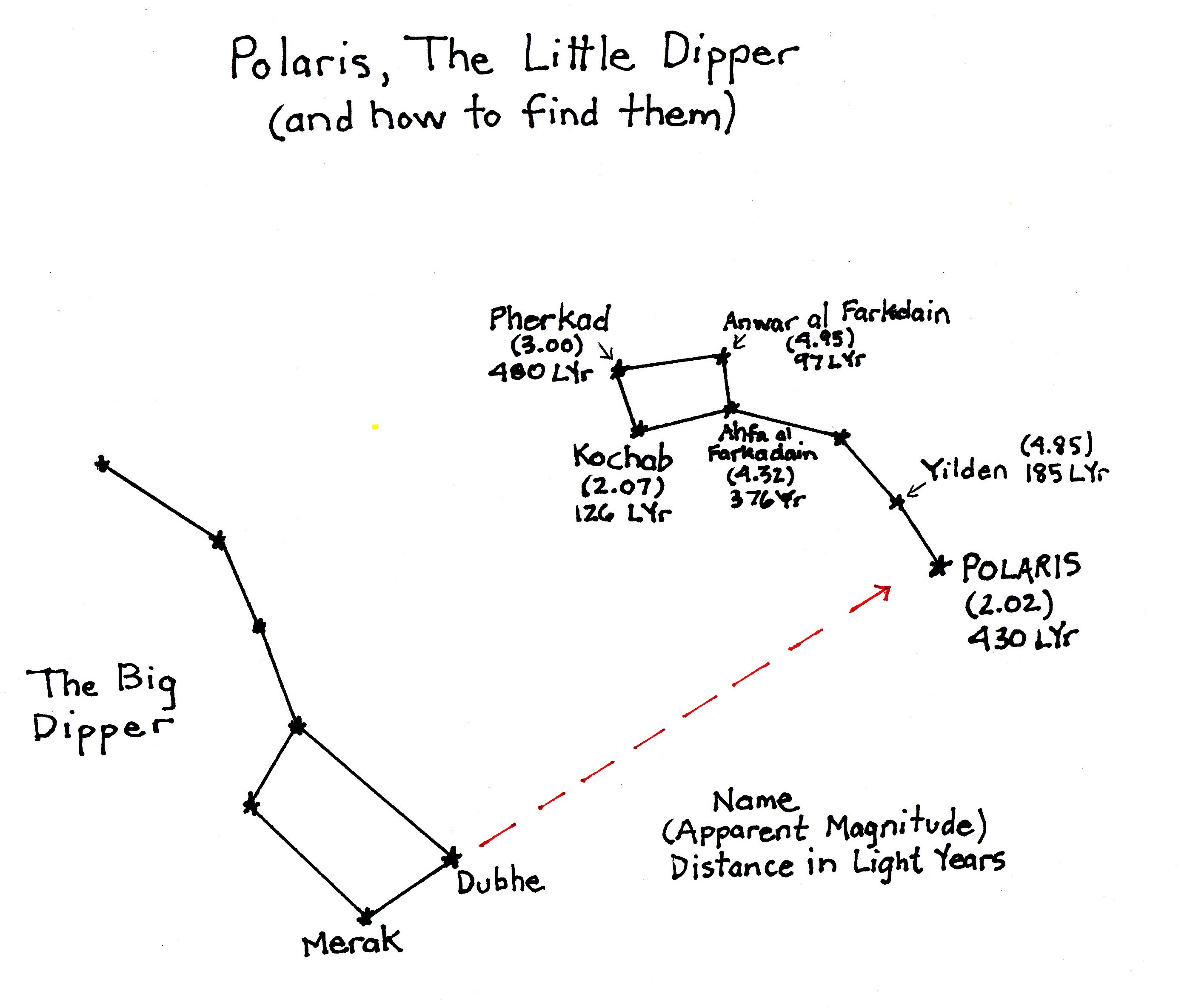 The Little Dipper And The Earth S Tilt And Rotation