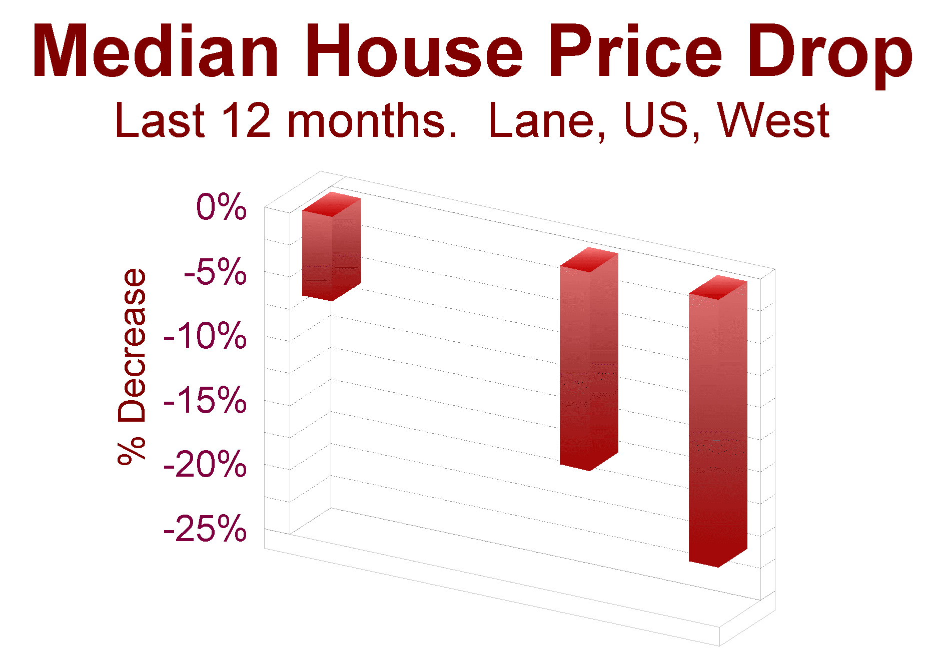 median-price-drop, last 12 months