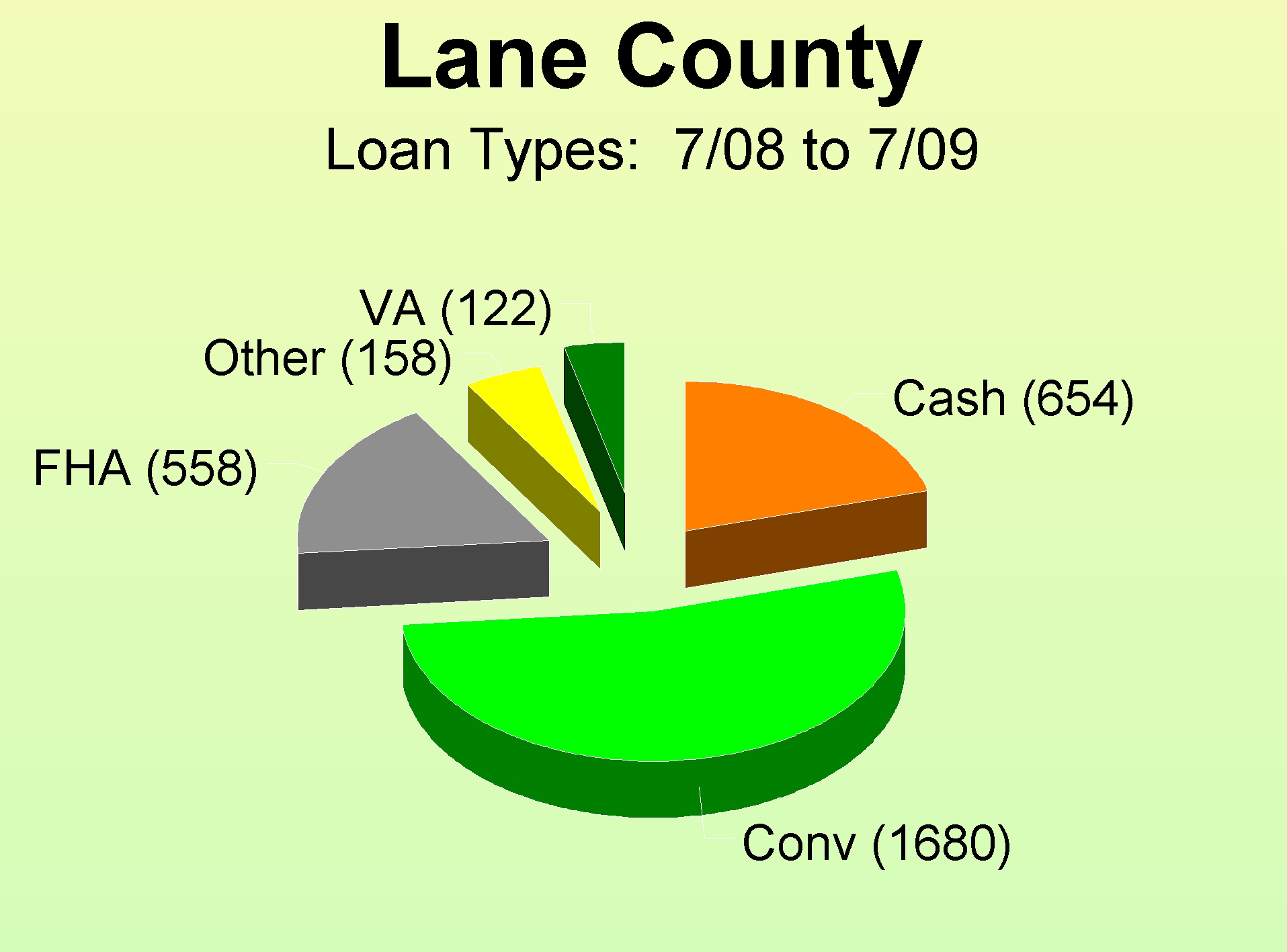 Loan Types for Home Purchases in Lane County Oregon