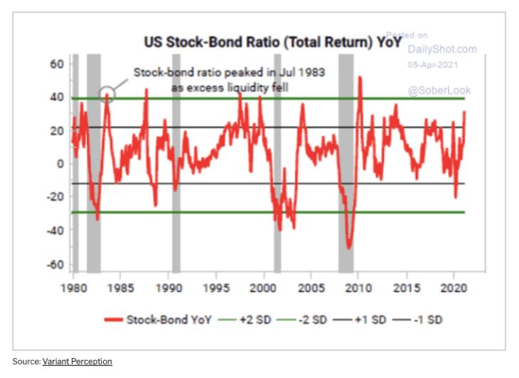 Breno Bonani: Abril tende a surpreender positivamente e S&P500 dispara