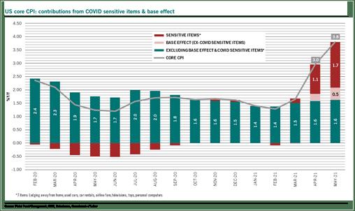 gráfico inflação covid