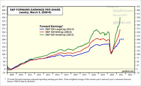 gráfico inflexão de lucros das empresas