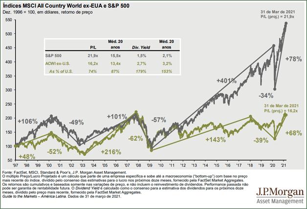 indices MSCI