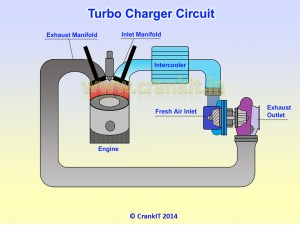 Find out How a Turbocharger works  Turbocharger Diagram