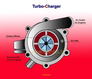 Find out How a Turbocharger works  Turbocharger Diagram