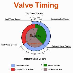 Valve Timing: What is Engine Valve Timing And How It
