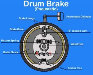 Drum Brake: Diagram & Working Explained