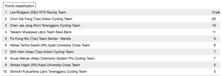Points Classification, final result, 2012 Tour de Taiwan