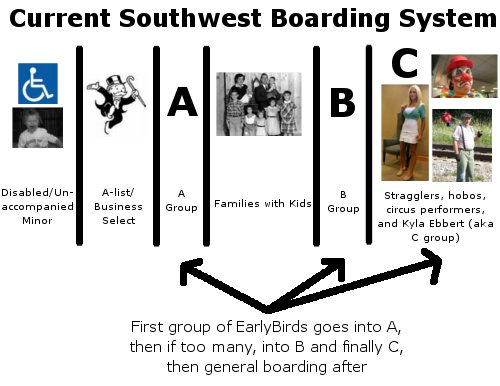 Current Southwest Boarding Process