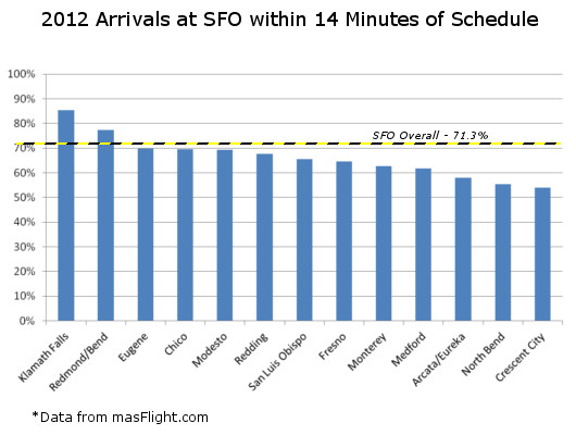 SFO On Time Percent for Select Cities