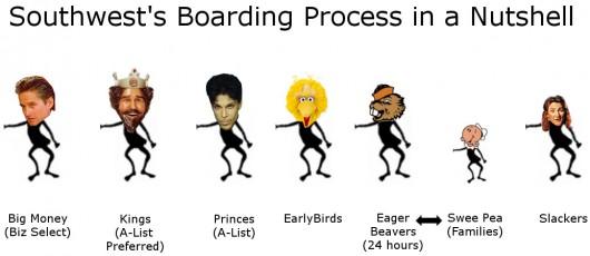 Southwest Boarding Process