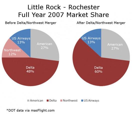 2007 Little Rock Rochester Market Share