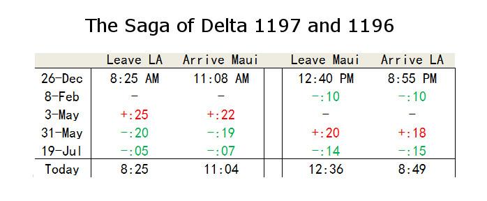 Delta Schedule Change