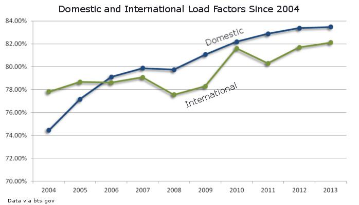 Load Factors Since 2004