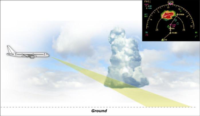 Standard Radar