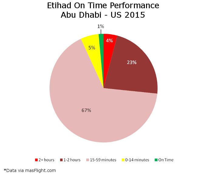 Etihad On Time Abu Dhabi