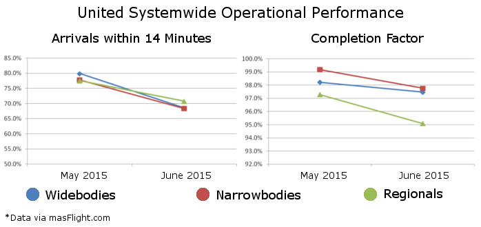 United System Operational Problems