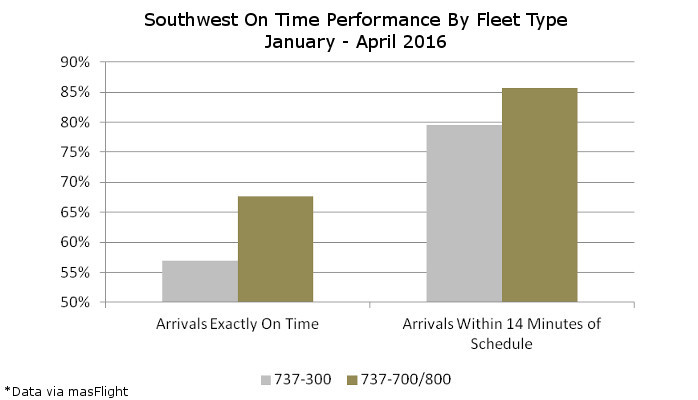 Southwest 737 On Time Performance