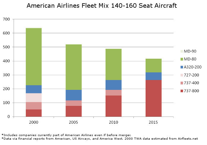 American Fleet Mix 140 to 160 Seats