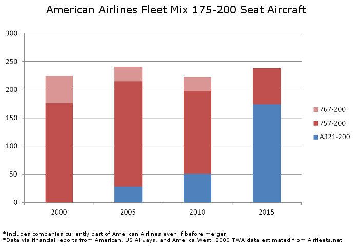 American Fleet Mix 175 to 200 Seats