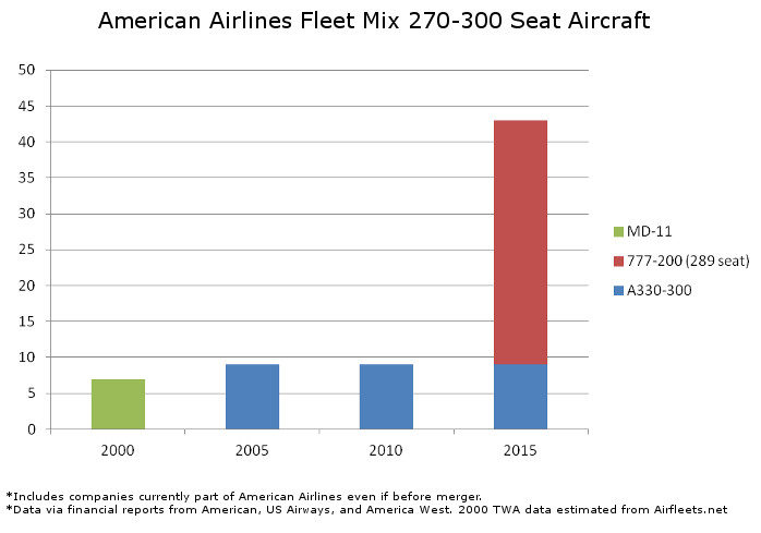 American Fleet Mix 270 to 300 Seats