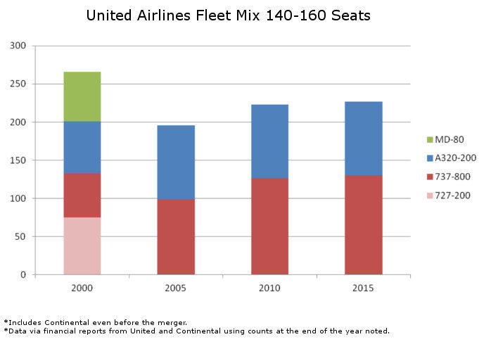 United Fleet Mix 140 to 160 Seats
