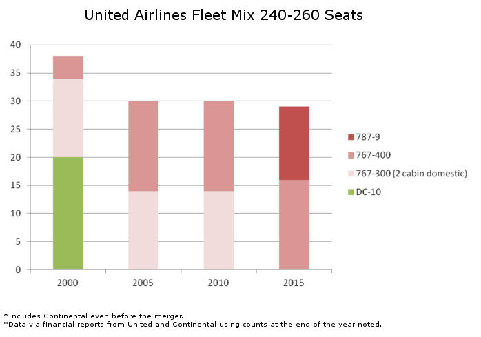 United Fleet Mix 240 to 260 Seats