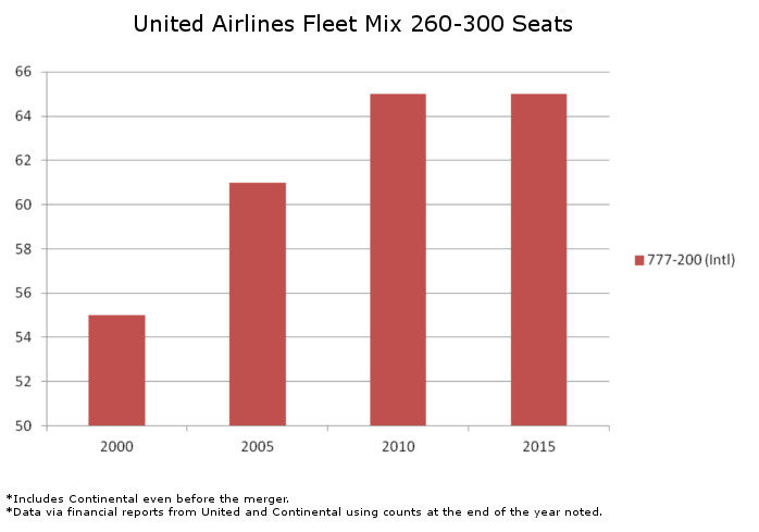 United Fleet Mix 260 to 300 Seats