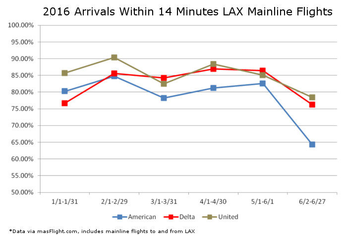 LAX On Time Comparison