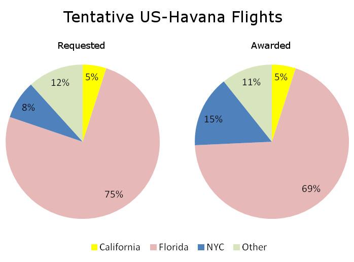 Havana Flight Awards