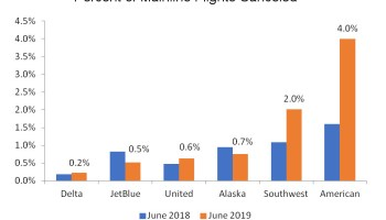 How Daylight Saving Time Impacts the Airlines | Cranky Flier