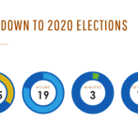 There are 125 days until 2020 elections #CountdownClock