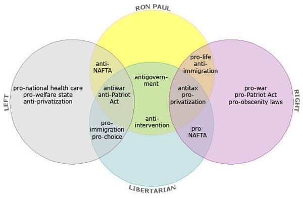 Ron Paul The Venn Diagram Boing Boing