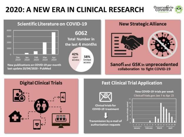 2020, l'Anno Zero della Ricerca Clinica_infographic