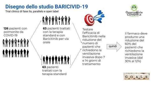 BARICIVID-19: disegno dello studio