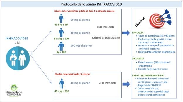 Protocollo dello studio INHIXACOVID19