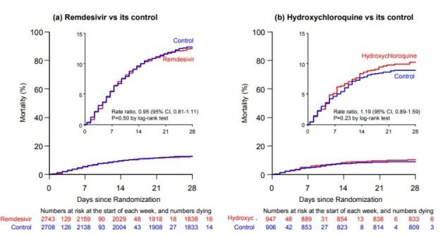 Effetti di Remdesivir (a), Idrossiclorochina (b) sul tasso di mortalità a 28 giorni