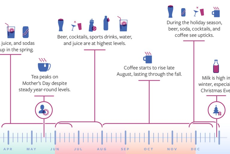 Facebook survey reveals how we post about beverages by Everybody Craves