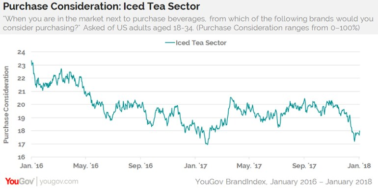 Millennials being blamed for the end of iced tea-2