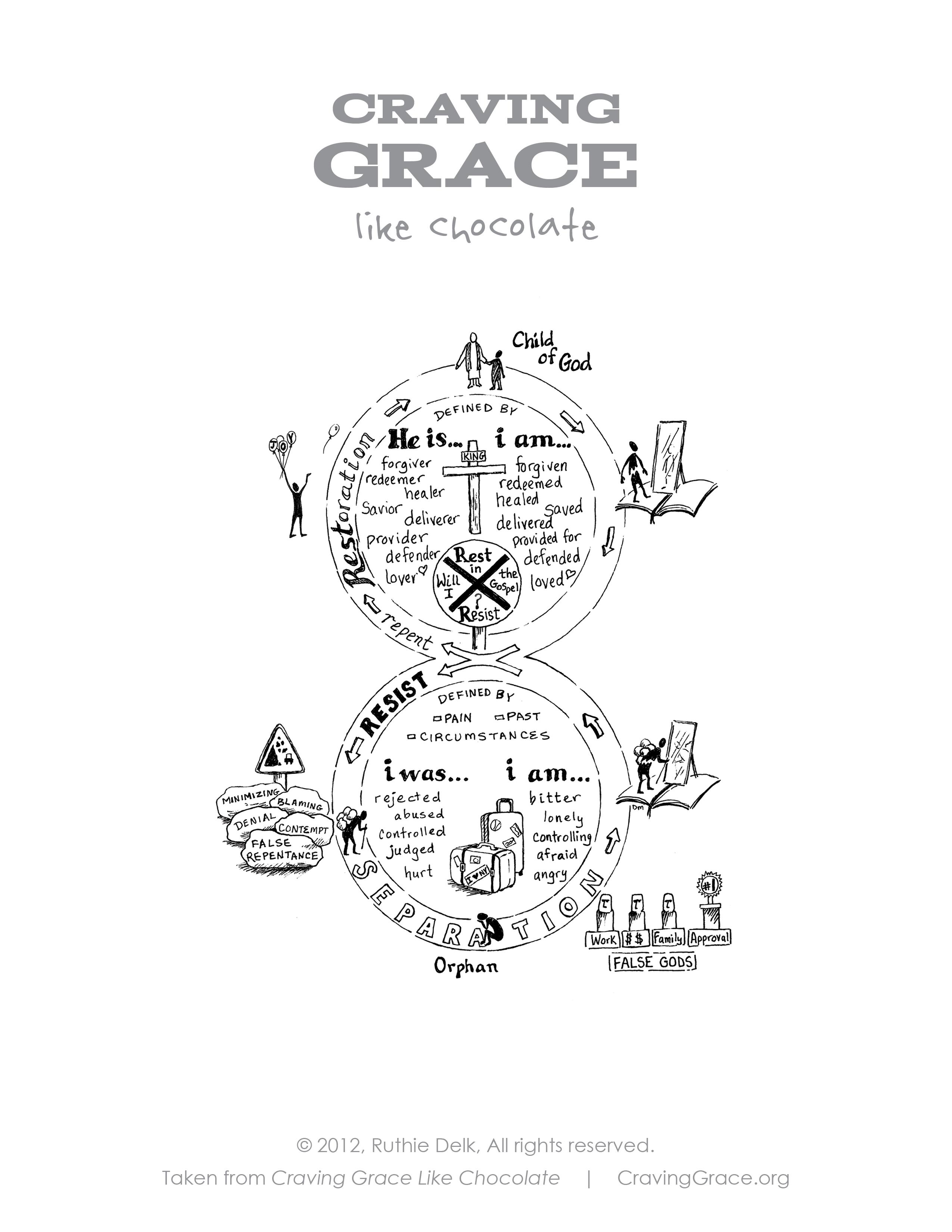 Gospel Eight Diagram Craving Grace By Ruthie Delk