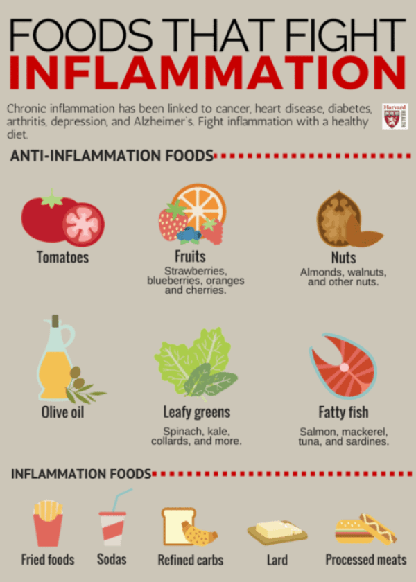 Inflammation Fighting Foods