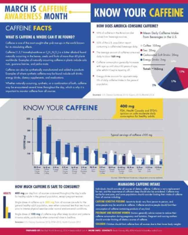 Who much do you know about Caffeine?\Craving Something Healthy