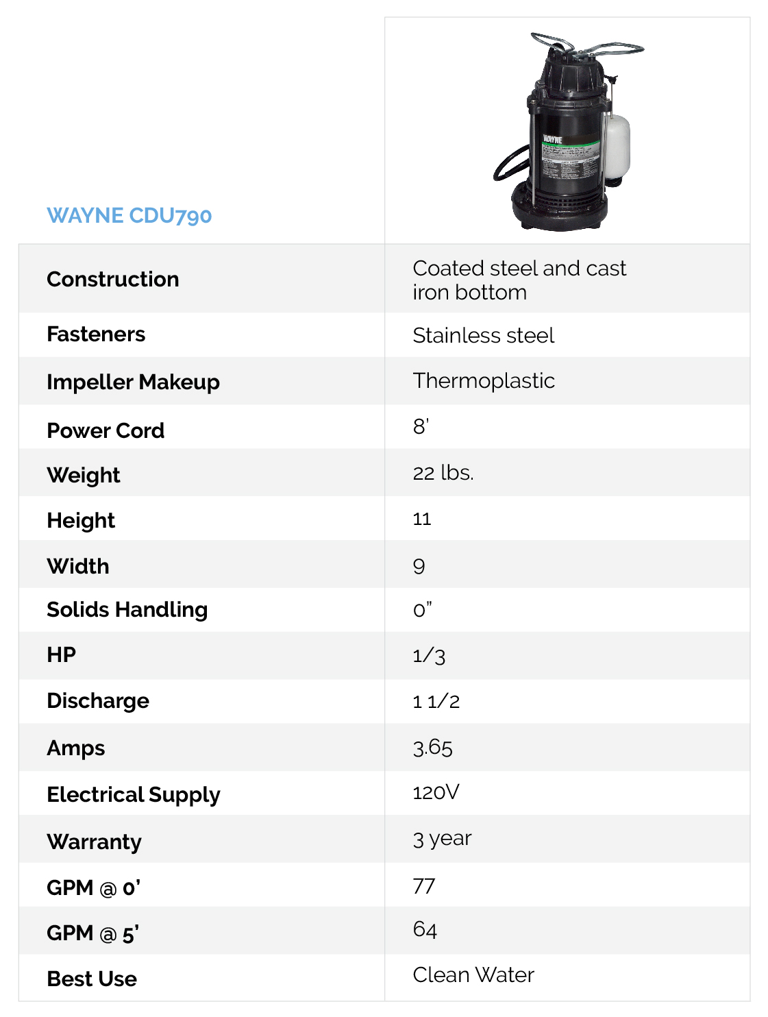 Crawl Space Sump Pump By Wayne Water Pumps