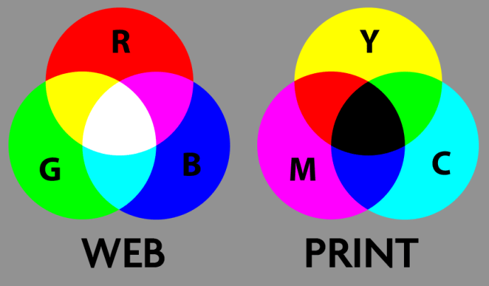 CMYK vs RGB - What is the difference and why does it matter