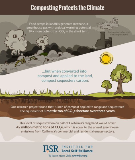 Composting Protects the Climate