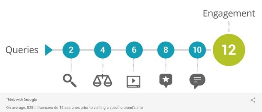 recherche sur le commerce électronique B2B