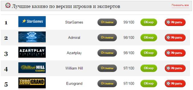 рейтинг казино,лучшие казино