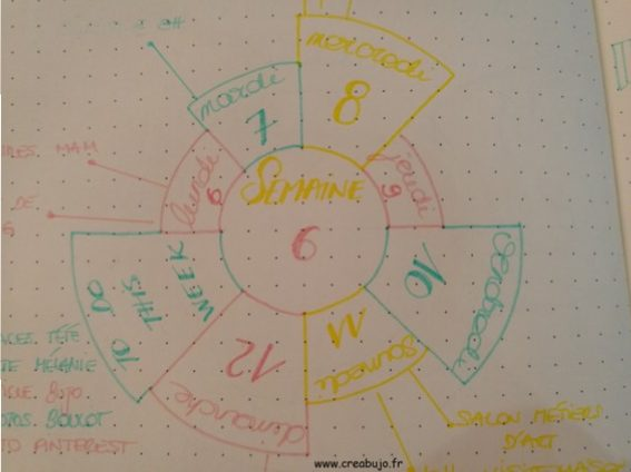 Weekly log - cercle - roue